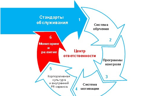 Схемы послепродажного обслуживания
